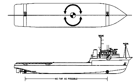 Figure 2: Typical tunnel thruster placement