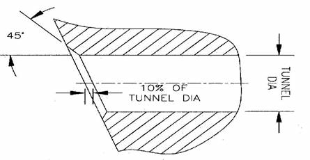 Figure 3: Typical tunnel fairing chamfer